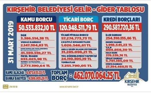 Kırşehir Belediyesinin Borcu Açıklandı